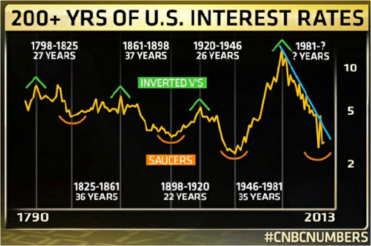 200+year interest rates